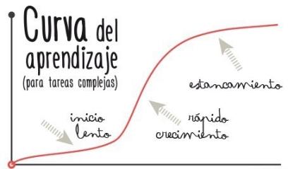 Curva de aprendizaje
